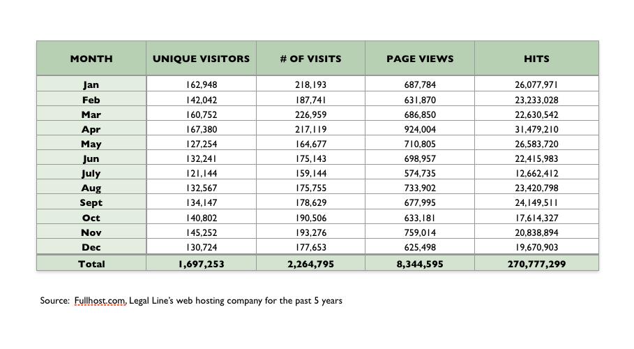 Stats pg 2