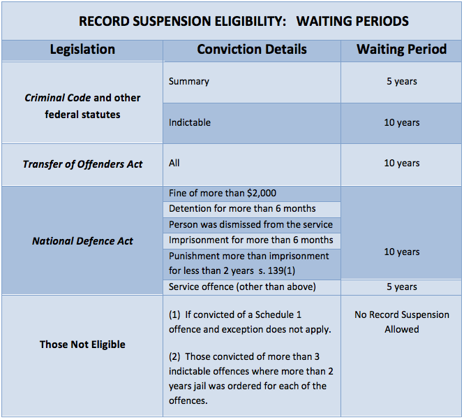 Record suspension eligibility