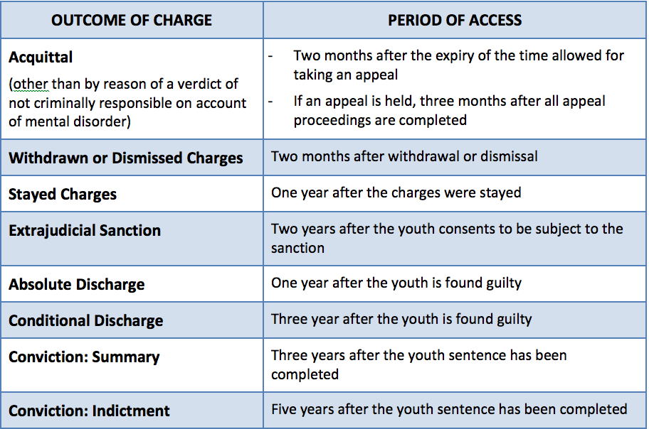 Youth charges period of access